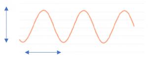 呼吸強度グラフ0